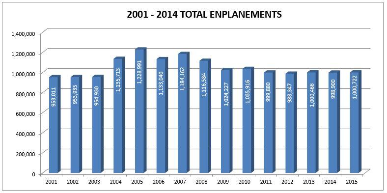 2001-2015 Total Enplanements
