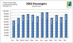 2002 Passengers