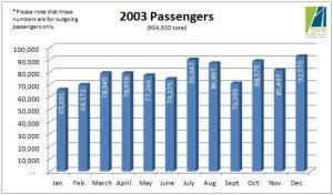 2003 Passengers