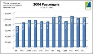 2004 Passengers