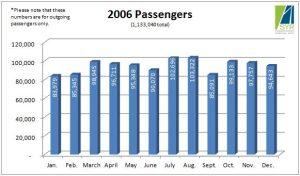 2006 Passengers