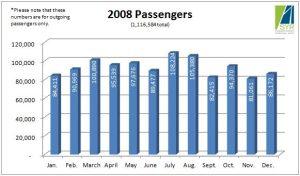 2008 Passengers