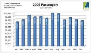 2009 Passengers