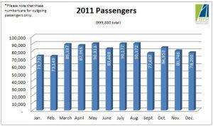 2011 Passengers