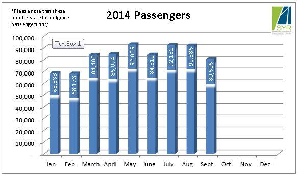 2014 Passengers