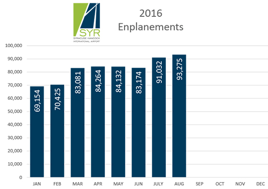 2016-enplanements