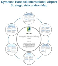 Strategic Articulation